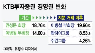 """KTB투자證, 이달 중 최대주주 변경신고 """"경영권 교체 매듭"""""""