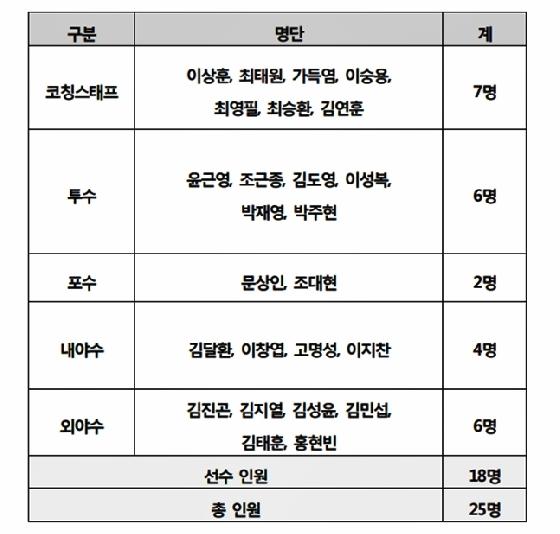 대만 자이 캠프 참가 선수 명단 /표=kt 제공<br /> <br />