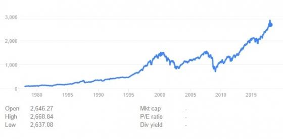 1980년 이후 뉴욕증시 S&P500 추이/자료=구글 파이낸스