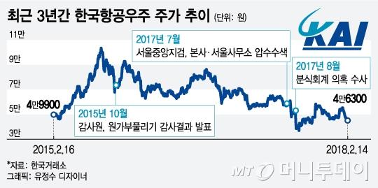 14일 오후 2시01분 현재 코스피 시장에서 한국항공우주는 전날대비 900원(1.98%) 오른 4만6300원에 거래되고 있다.