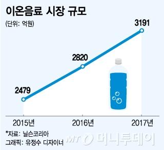 증가하는 여성 스포츠 인구…'女心' 노린 이온음료 '부활'