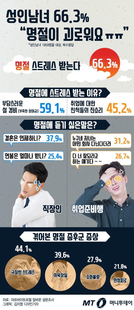 """[그래픽뉴스] 성인남녀 66.3% """"명절이 괴로워요"""""""