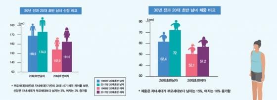 1989년과 2017년 20대 초반 남녀의 신장과<br />  체중 비교/사진=문화체육관광부 제공