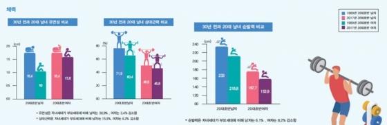 1989년과 2017년 20대 초반 남녀의 체력비교/사진=문화체육관광부 제공