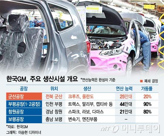 한국GM, 연생산능력 91만대에서 50만대로 축소
