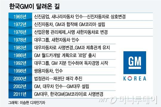 """대우車 GM매각 스토리 재조명…김우중 """"헐값에 넘겼다"""""""