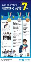 [그래픽뉴스] 대한민국 종합 7위! 평창에서 빛난 메달리스트들