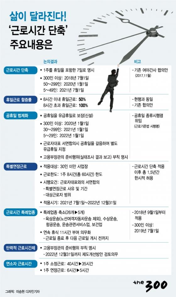 [그래픽뉴스]삶이 달라진다! '근로시간 단축' 주요 내용은?
