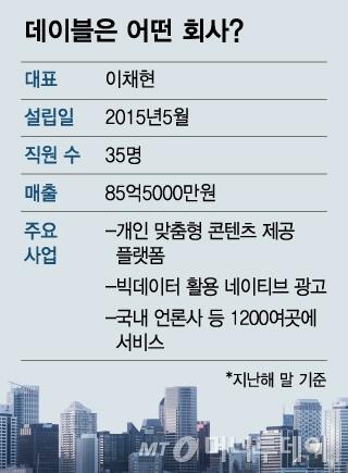 '취향저격' IT 기술로 3년새 매출 100배 '껑충'