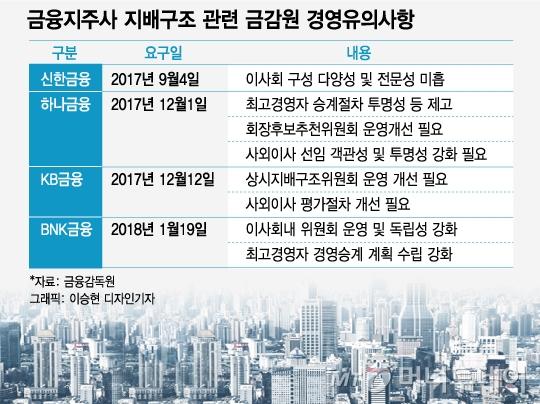 [MT리포트]금융당국 편파적 지침 탓 누더기 된 금융지배구조