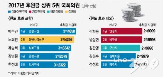 [팩트체크]국회의원 후원금 모금 1위는 박주민 의원?