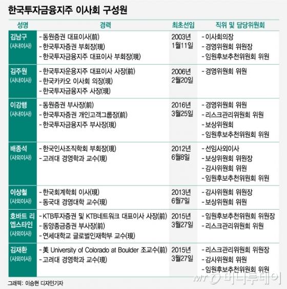 [MT리포트]한국투자금융지주, 은행지주 중 가장 제왕적