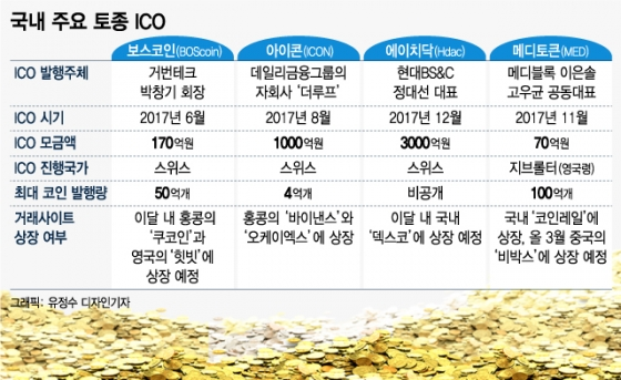 [MT리포트]한국 토종 ICO, 수천억 조달하고도 '쉬쉬'