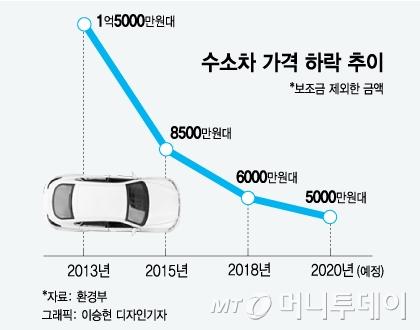 [MT리포트]수소차는 비싸다? 실 구매가는 '3000만원 중형 SUV' 수준