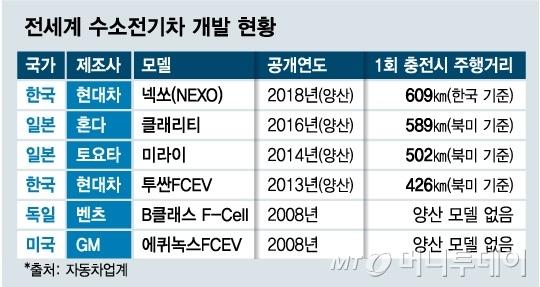 [MT리포트]한국 수소전기차 개발만 20년…경쟁력 있다