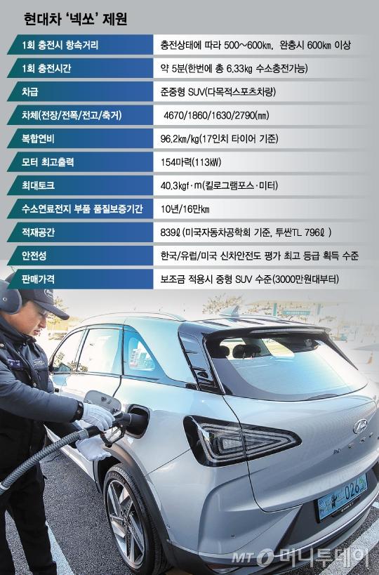 본격 판매 앞둔 현대차 '넥쏘' 체크포인트 5가지는