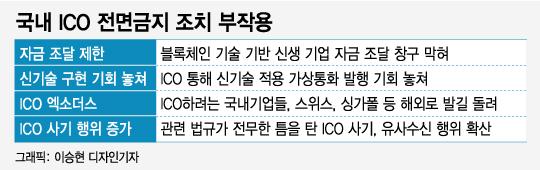 "[MT리포트] ""주식에서 코인으로""… ICO 열풍"