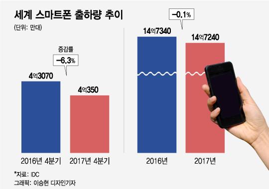 위기의 스마트폰…'반짝 흥행' 대신 '롱런' 택한 제조사들
