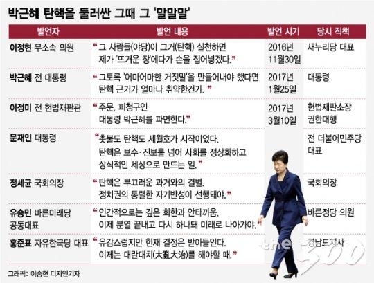 '뜨거운 장·어마어마한 거짓말' 돌이켜 본 朴탄핵 '말말말'