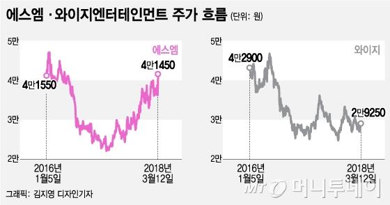 북미정상회담 수혜보는 SM과 YG, 전망은 '정반대'