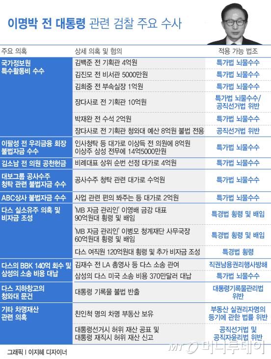 """""""직업이 뭔가요?""""…미리보는 MB 검찰 소환조사"""