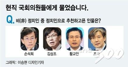 국회의원이 정치인으로 추천한 인물…손석희·김상조·황교안