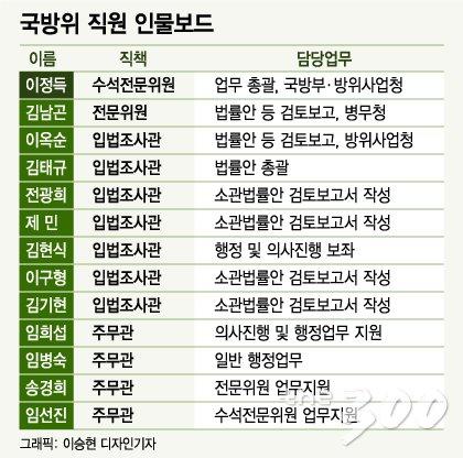 안보현안·국방법안의 시어머니 국회 국방위원회