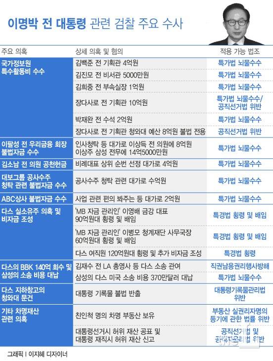MB 압박할 검찰의 송곳 질문…미리보는 MB 답변