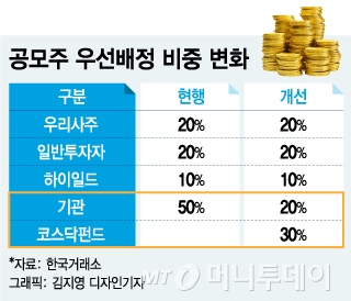 [MT리포트]무늬만 공모주펀드…공모주 대박에도 낮은 펀드수익률 왜?