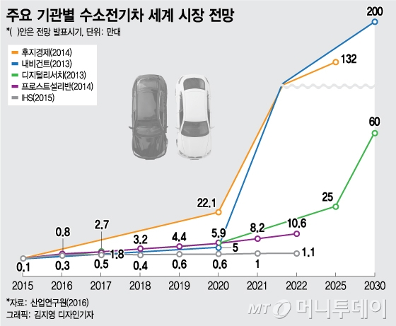 "BMW·벤츠도 수소전기차 개발 추격…""韓 종합 지원책 필요"""