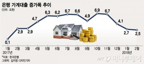 1~2월 가계 신용대출 증가폭 '역대 최대'…'풍선효과' 우려