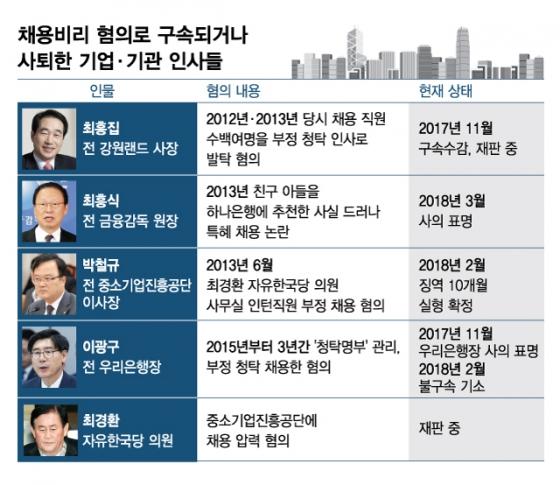 [MT리포트]구속·사퇴·압수수색…채용비리 한순간에 추락하다