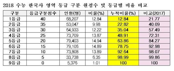 2017~2018학년도 수능 한국사 영역 등급별 비율 비교(종로학원하늘교육 제공)© News1