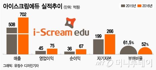 교육시장 구조재편…'홈런' 등 신흥강자 IPO 잇따라