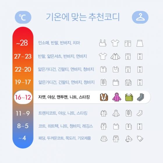 """[옷장 예보]내일 전국 봄비…""""체크 재킷 어때요?"""""""