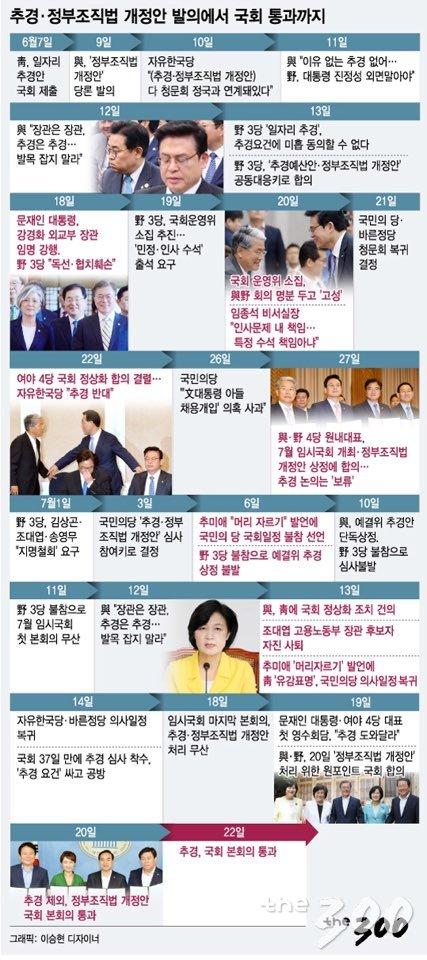 '여야 기싸움'에 45일 걸린 '2017년 추경'…올해는?