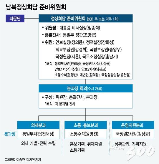 [그래픽뉴스]남북정상회담 준비위 어떻게 짜였나