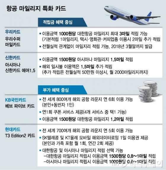 해외여행족 필수 항공마일리지 카드, 어떻게 선택할까