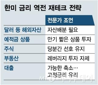 [MT리포트] 한미금리 역전, 韓에선 어떤 일이 일어날까