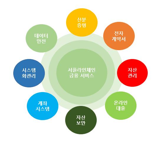 부비의 서플라이체인 플랫폼은 신분증명, 전자계약서, 자산관리, 온라인대출, 자산보안, 계좌시스템, 시스템화 관리, 데이터안전을 하나로 연결한 모델이다. 사진제공=부비