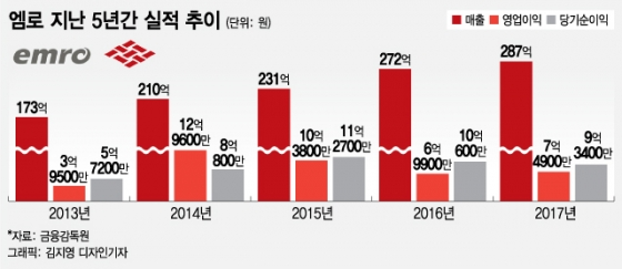 엠로 4년 연속 매출 성장…삼성등 130개 고객사 확보
