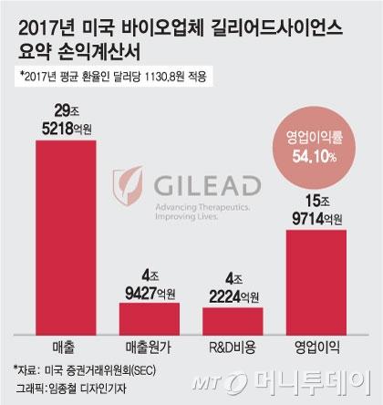 [MT리포트] '적자→흑자 마법' 바이오株 회계 논란