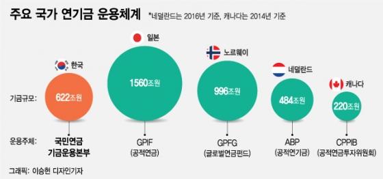 [MT리포트] 연봉 반토막·3년간 재취업 불가…국민연금 CIO '구인난'