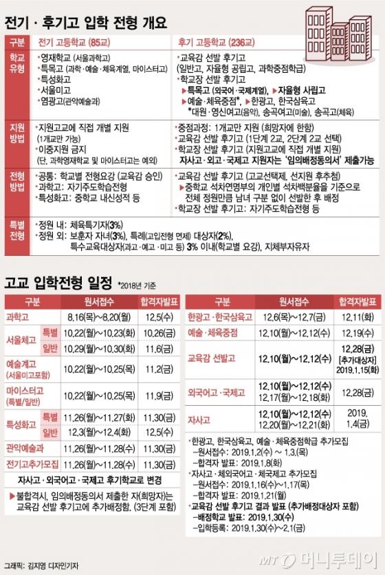 [그래픽뉴스] 2019학년도 서울 고등학교 전·후기고 입학 전형 개요 및 일정