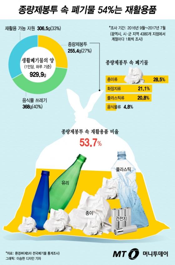 """[그래픽뉴스] 종량제봉투 속 재활용품 54% """"버리면 30만원 과태료"""""""