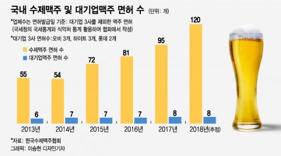 [MT리포트]수제맥주 면허, 3년새 두배…'홍종학 효과'