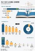 [그래픽뉴스]최근 5년간 교육활동 침해 현황