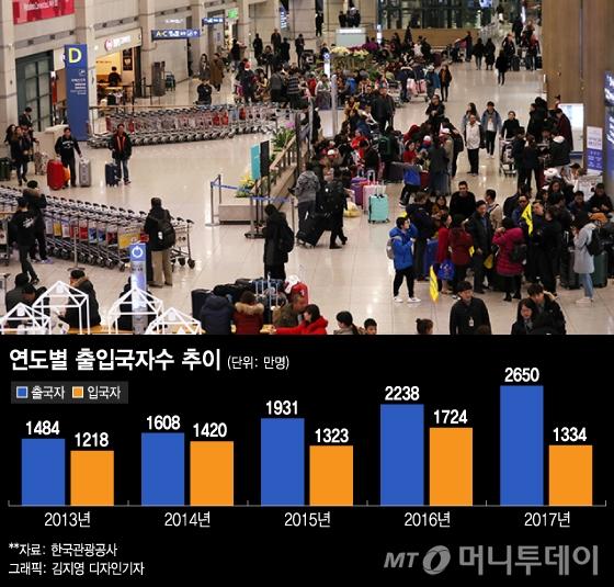 올림픽 후광효과 미미?…해외여행객 '급증' VS 방한객 '주춤'