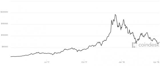 최근 1년 비트코인 가격 추이. /사진=코인데스크