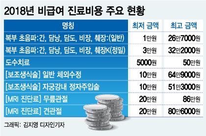 [MT리포트] '평균 연소득 1.6억' 의사들이 파업 하겠다는 이유